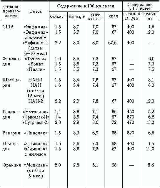 Таблица добавок к питанию для недоношенных детей